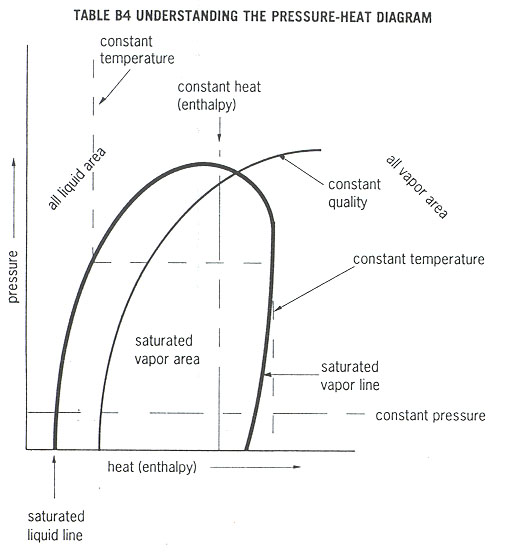 Refrigeration Systems: Explanation of the Pressure-Heat Diagram