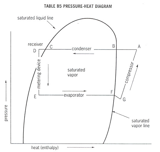 Refrigeration Principles and how a Refrigeration System Works ...