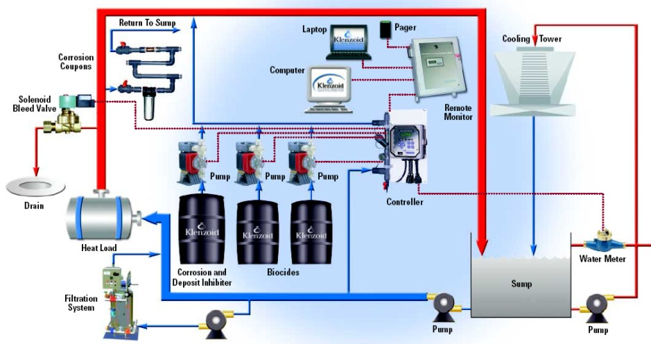 commercial chemical treatment systems