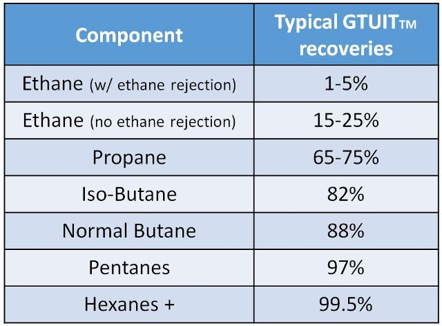 GTUIT Organic Compound Removal