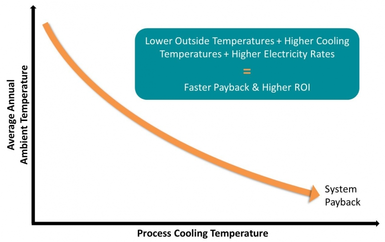 Process and ambient temperatures, and electricity rates affect the Hybrid Chiller's payback and return on investment.