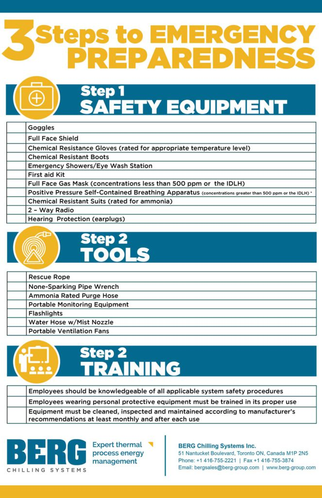 Ammonia Systems Emergency Preparedness Infographic