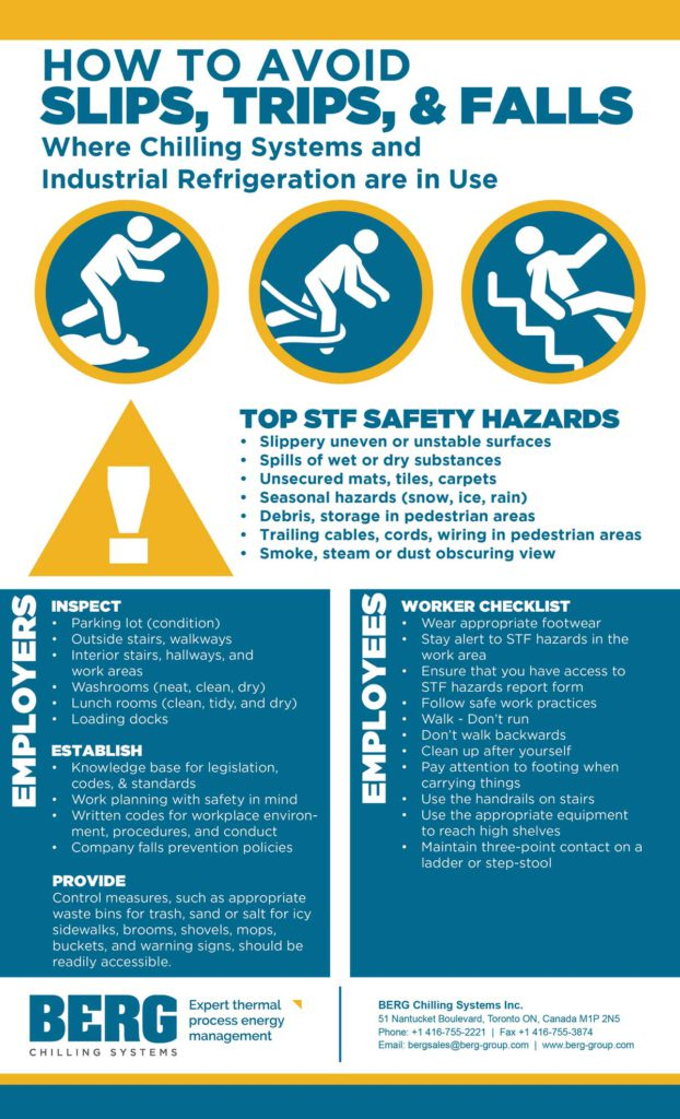 Avoiding trips slips and falls infographic